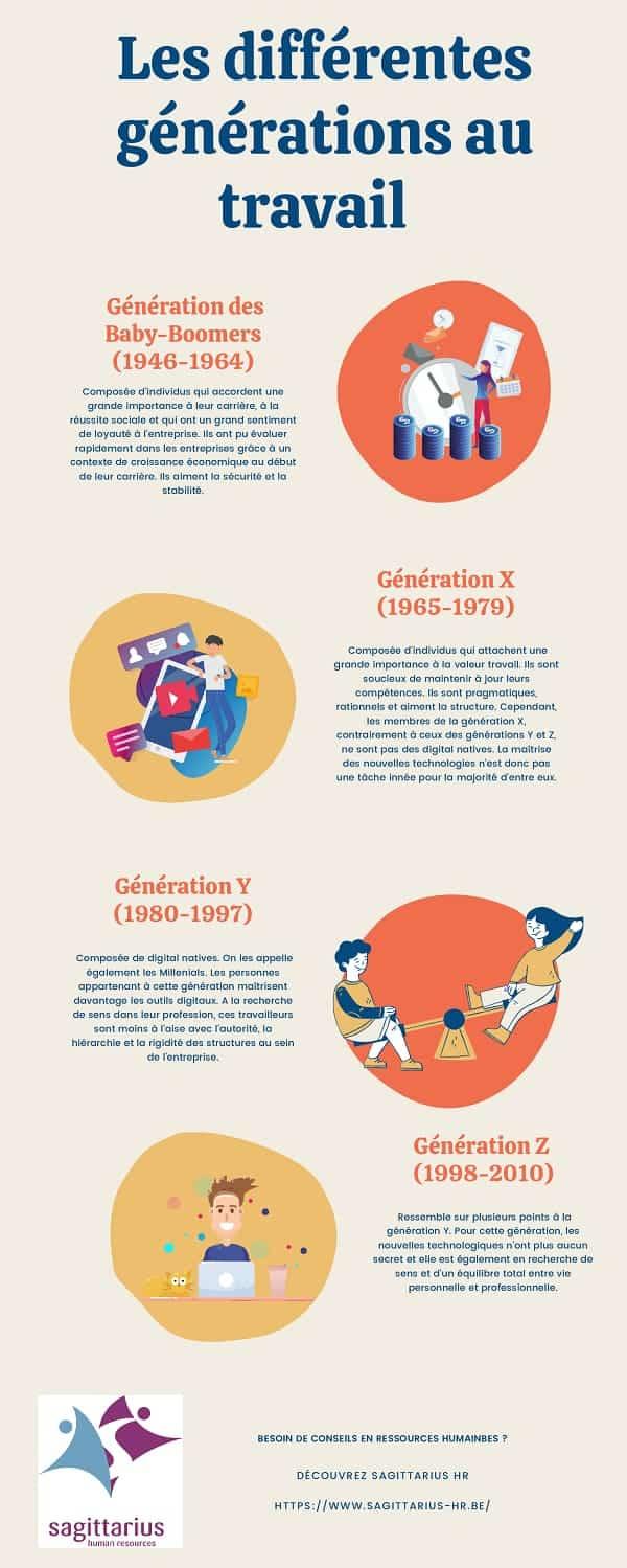 differentes generations au travail